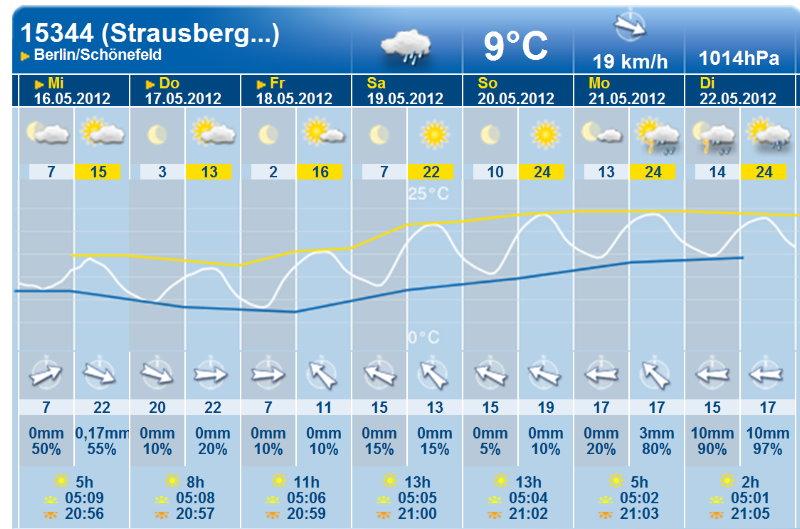 Wetter für Strausberg Cast