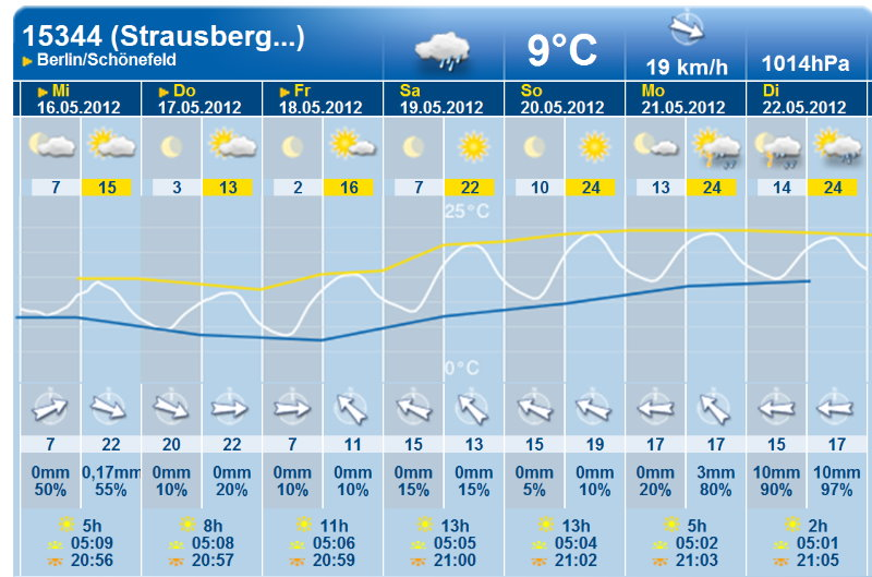 Strausberg Wetter